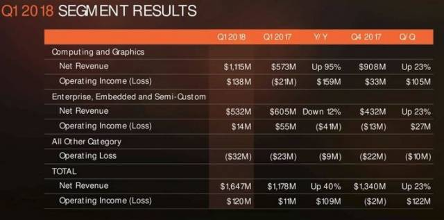 amd resultat financier q1 2018 tableau comparatif