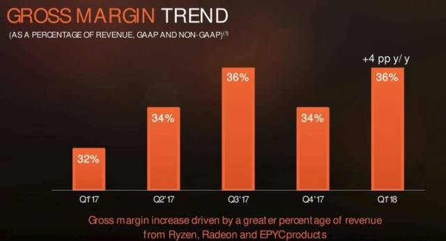 amd resultat financier q1 2018 tendances marges