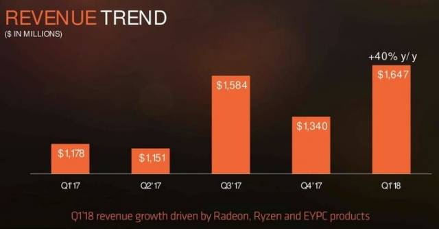amd resultat financier q1 2018 tendances