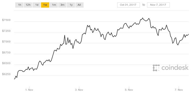 Coindesk : Bitcoin chart value.