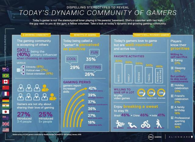 dell sondage stereotype gamer 2018 stats t [cliquer pour agrandir]
