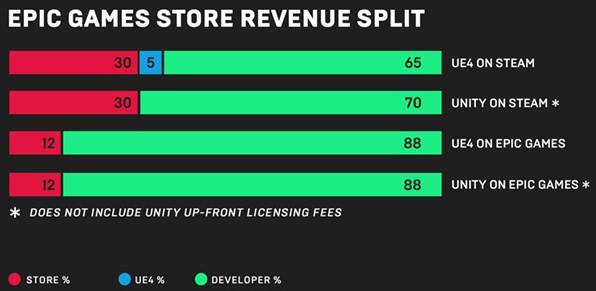 epic games store commission comparaison