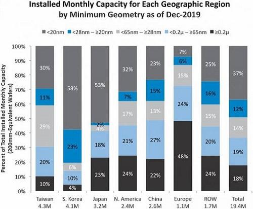 ic insights global wafer capacity 2019 cropped