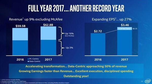 intel resultats financier 2017 revenue 2016