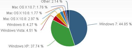 Informations sur Windows 8  - Page 30 Os_mai2013_netapplications