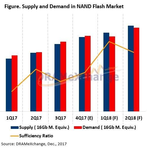 trendforce forecast nand supply 2018