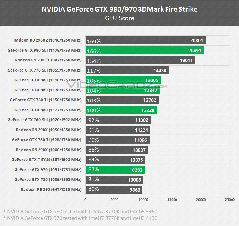 http://www.comptoir-hardware.com/images//stories/_cg/maxwell/nvidia-geforce-gtx-980-gtx-970-fire-strike.jpg