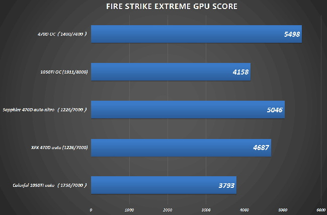 amd rx 470d firestrike chiphell