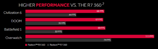 amd rx560 vs r7 360