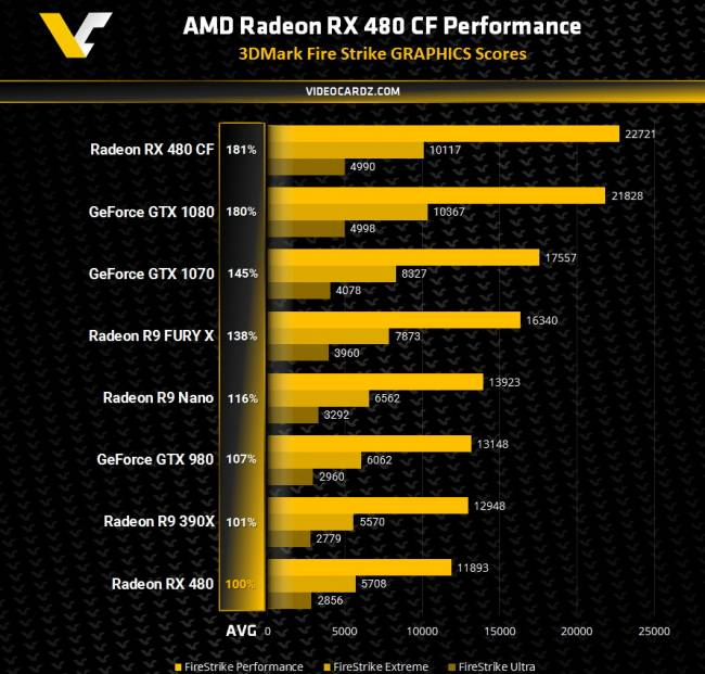 rx-480-benchmark-crossfire-vdcz_t.jpg