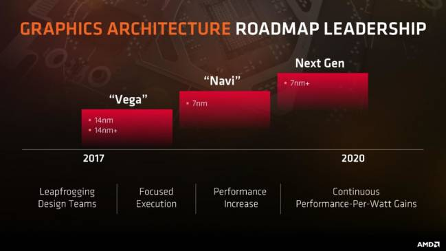 amd roadmap gpu2017 2020
