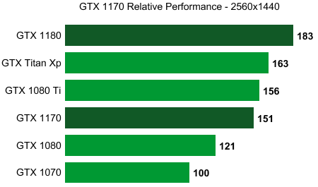 nvidia gtx 1170 relative performance wccftech
