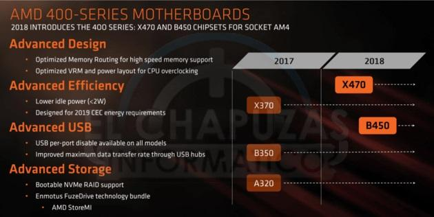 amd ryzen serie 400 changements