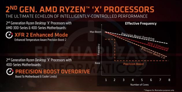 amd ryzen xfr2 enhanced precision boost overdrive