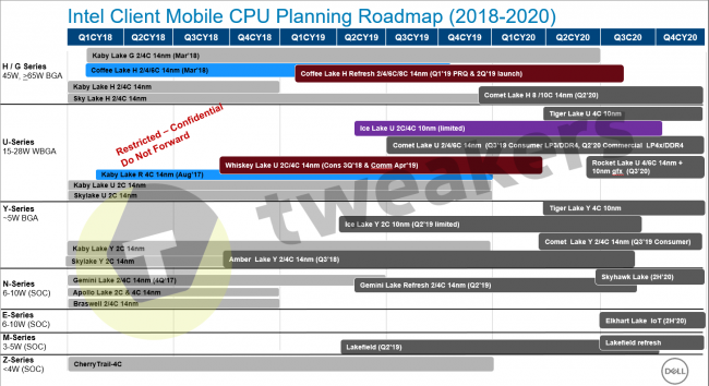 intel roadmap 2020 10nm