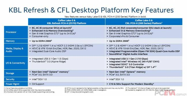 coffee lake roadmap 2017 2018 pceva
