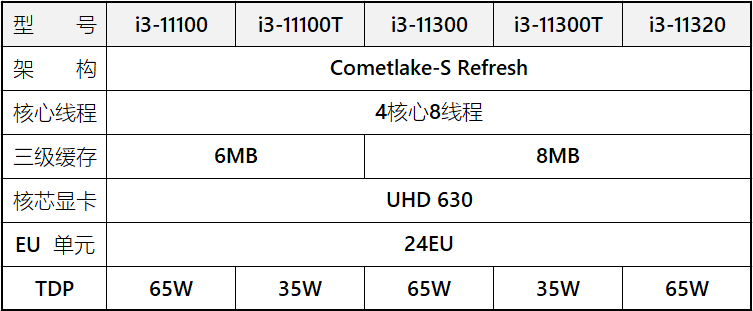 comet lake refresh gamme i3 complete rumeur