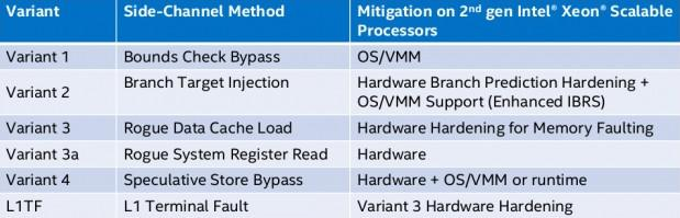 intel cascade lake failles