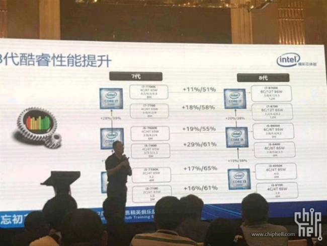 intel coffee kaby comparo chiphell