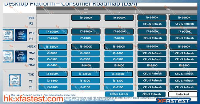 intel roadmap coffee lake refresh 2019 xfastest