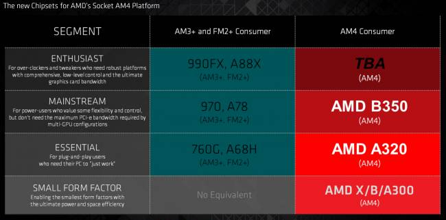 am4 chipsets slide