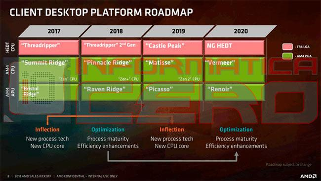ryzen roadmap2020 chapuzas