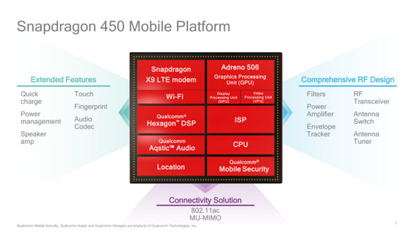 qualcomm sd450 diagramme