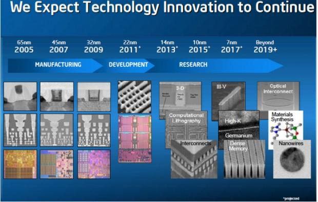 intel roadmap 2005 2019