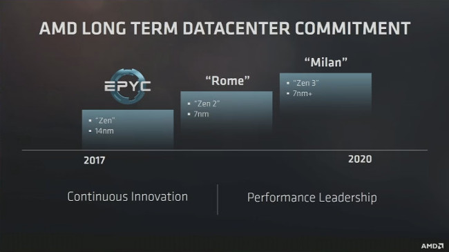 amd epyc roadmap fad17