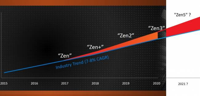 amd roadmap zen zen5 2021 paint