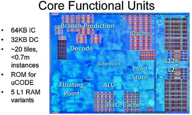 amd ryzen core functional units