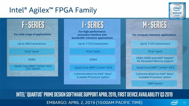 intel agilex series
