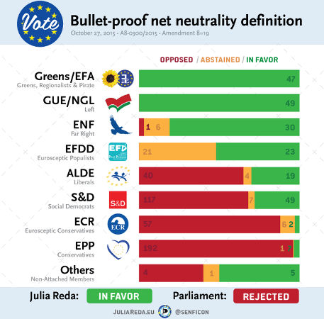 net neutrality vote parlement euro