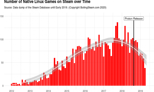 linux native ports over time
