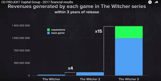 CD Projekt Red aime la licence The Witcher qui le lui rend bien
