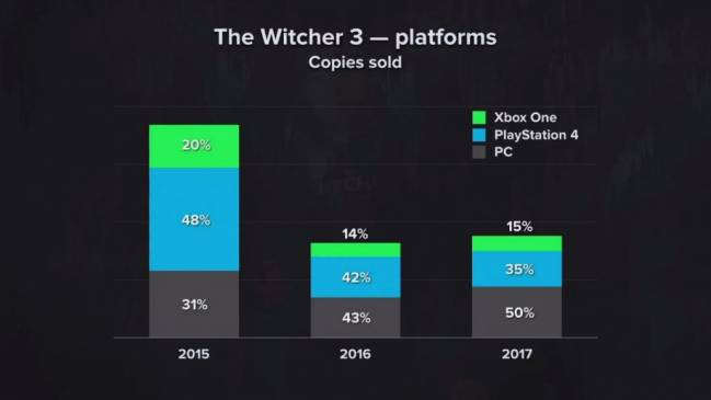 the witcher3 ventes 2015 2017
