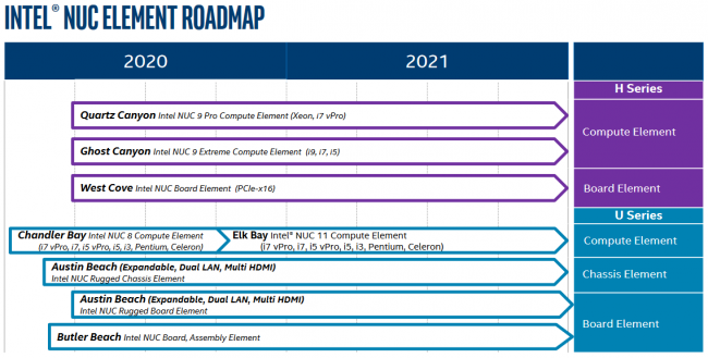 intel nuc roadmap 2020 2
