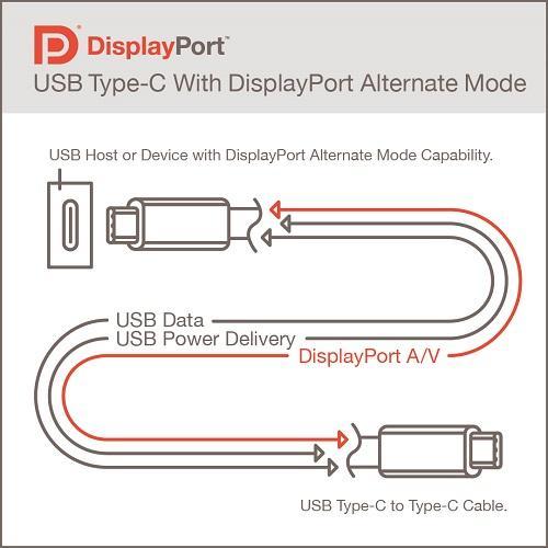 L'USB4 pour les gouverner (presque) tous ? VESA annonce le DisplayPort Alt Mode 2.0
