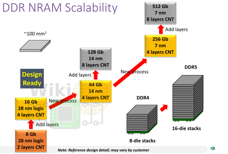 nantero nram dram replacement scaling
