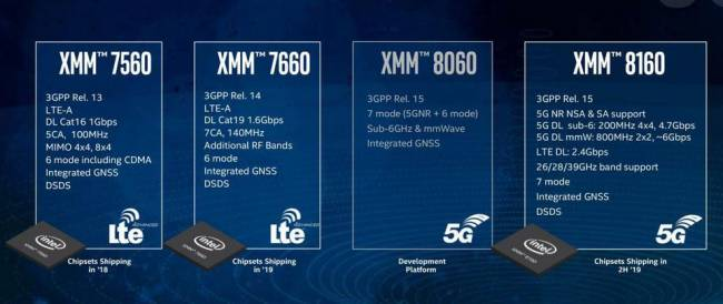 intel road to 5g modem