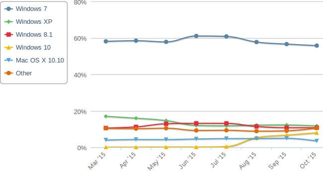 netmarketshare os oct 2015