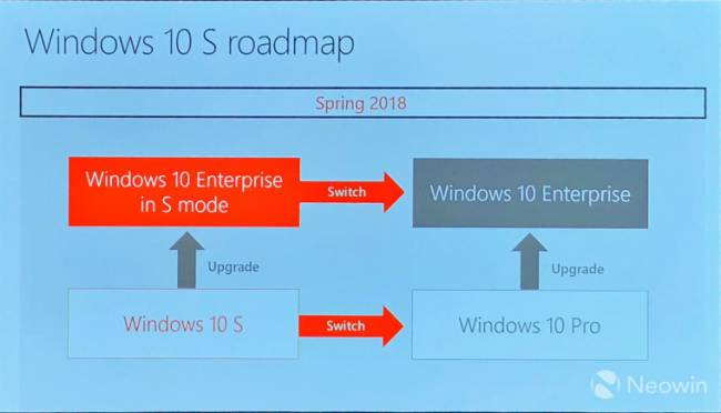 windows 10 pro s mode roadmap 2018