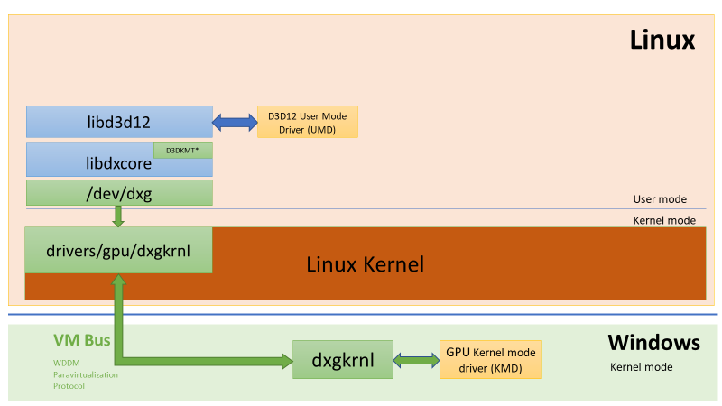wsl linux directx stack