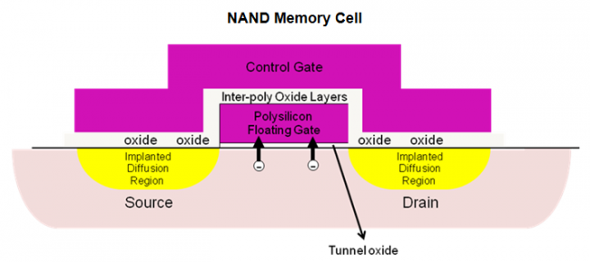 flash transistor structure