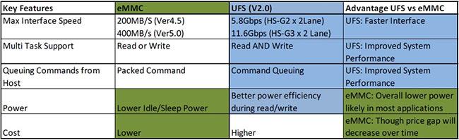 NAND flash UFS : jusqu'à 1,2 Go/s pour remplacer l'eMMC sur les
