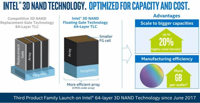 intel 3d nand 64 couches tlc launch