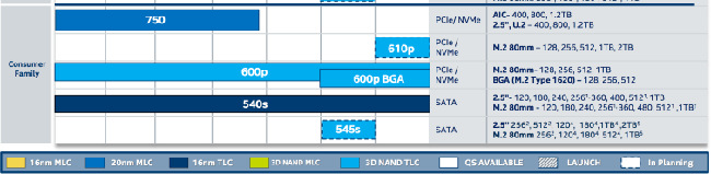 intel ssd 610p roadmap benchlife