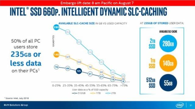 intel ssd 660p intelligent dynamic slc caching