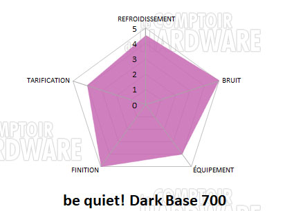 dark base 700 conclusion