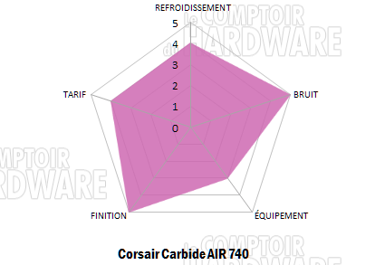 carbide air 740 conclu